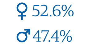 Gender Distribution: 52.6% female, 47.4% male