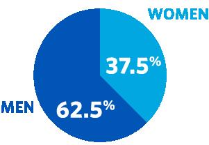 Men 62.5 percent, women 37.5 percent