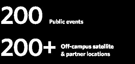 Community Engagement Statistics