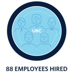 88 employees hired