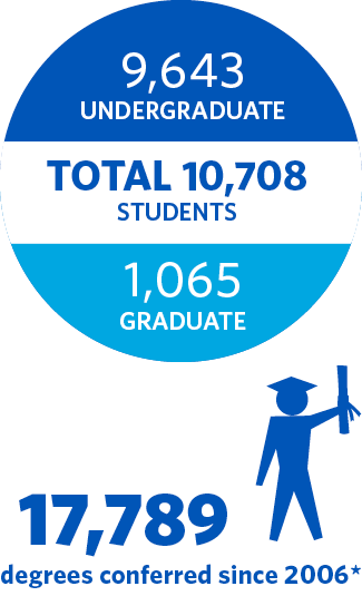 Student numbers and degrees conferred