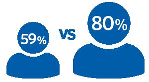 59 percent vs 80 percent